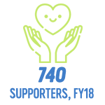 740 supporters, fy18